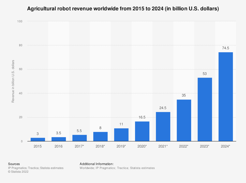 Statistic: Agricultural robot revenue worldwide from 2015 to 2024 (in billion U.S. dollars) | Statista