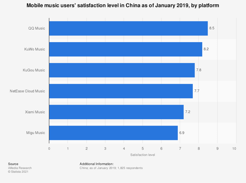Statistic: Mobile music users' satisfaction level in China as of January 2019, by platform | Statista