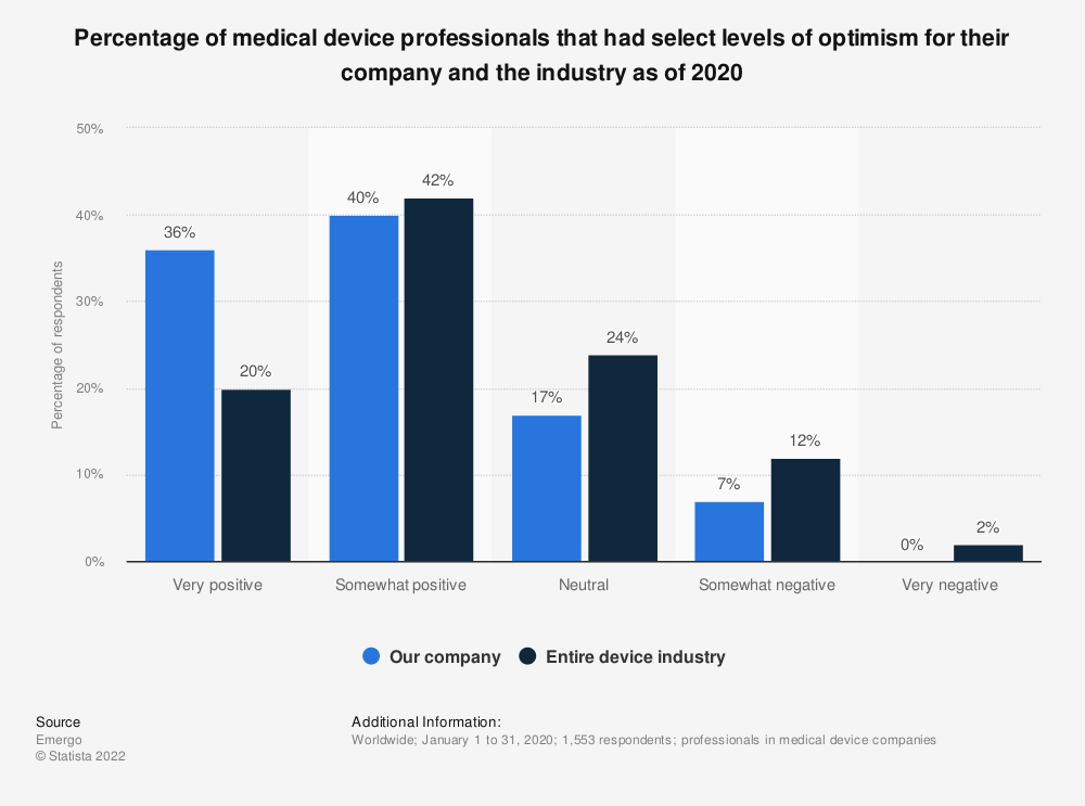 Statistic: Percentage of medical device professionals that had select levels of optimism for their company and the industry as of 2017 | Statista