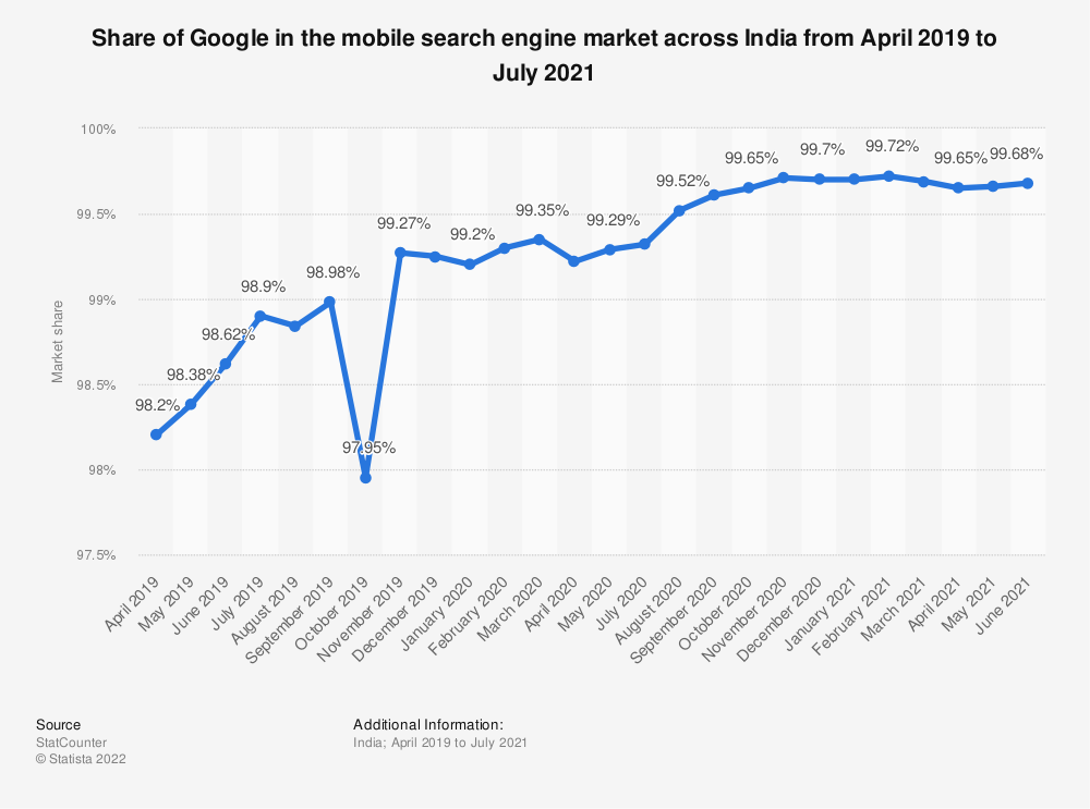 Statistic: Share of Google in the mobile search engine market across India from September 2017 to September 2019 | Statista
