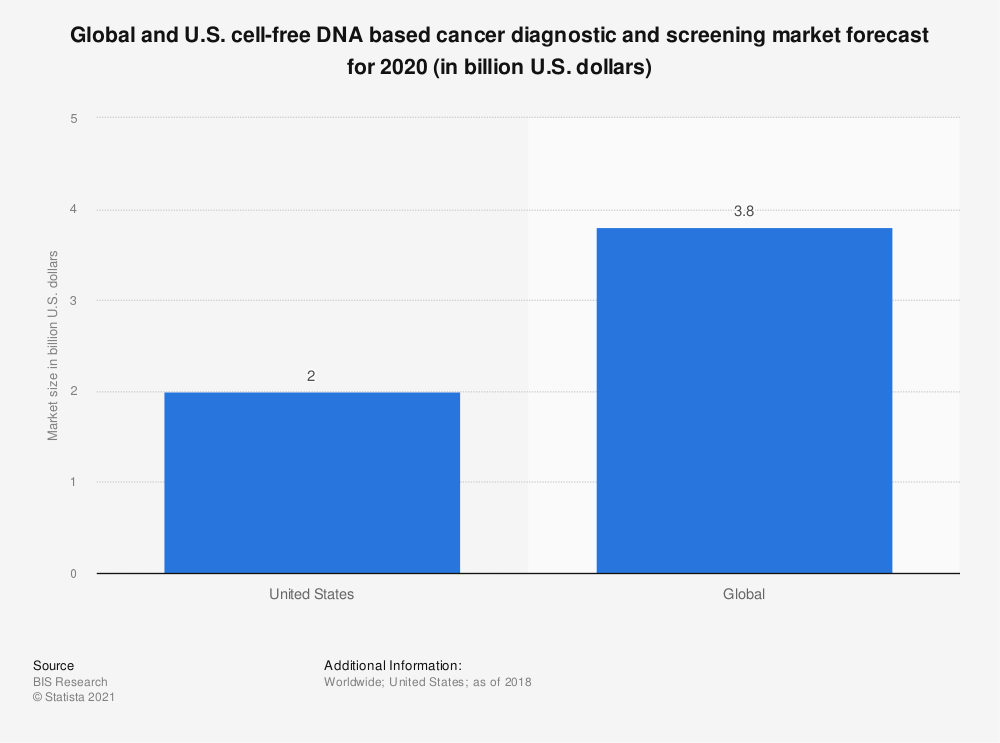 Statistic: Global and U.S. cell-free DNA based cancer diagnostic and screening market forecast for 2020 (in billion U.S. dollars) | Statista