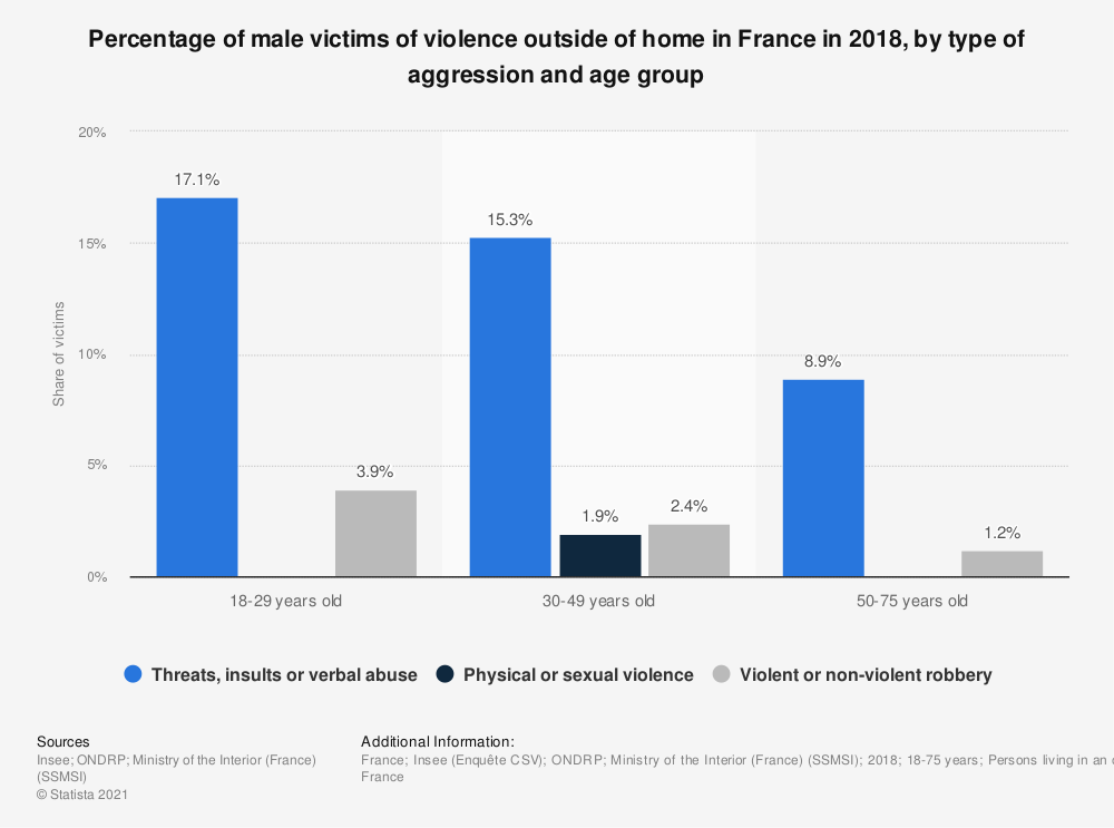 Statistic: Percentage of male victims of violence outside of home in France in 2018, by type of aggression and by age group  | Statista