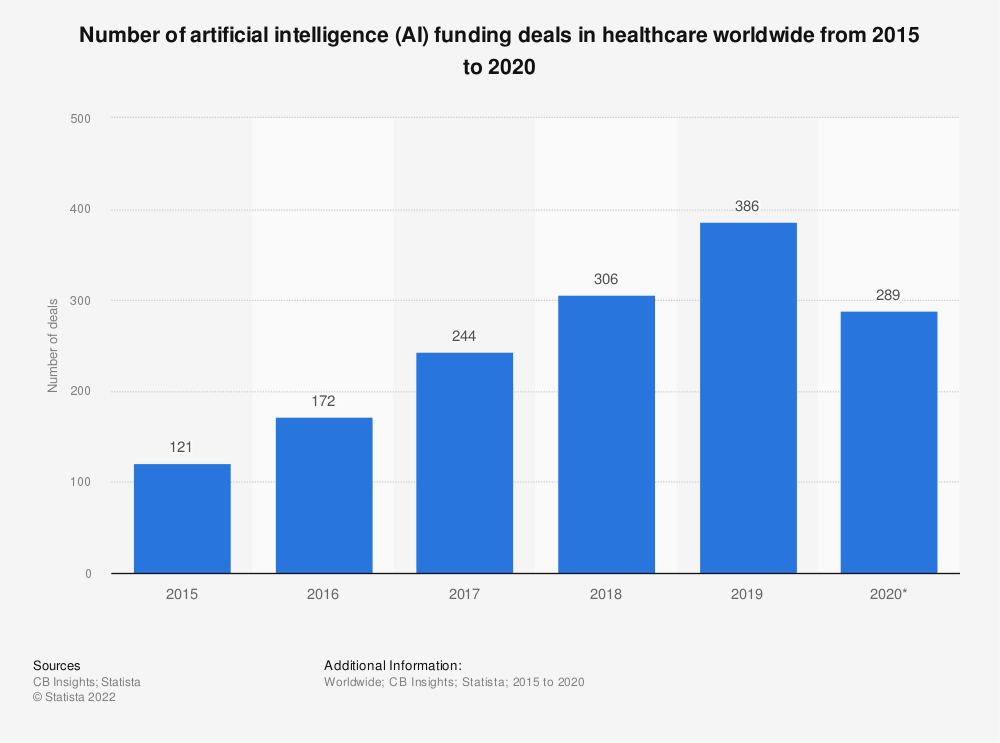 Statistic: Number of artificial intelligence (AI) funding deals in healthcare worldwide from 2012 to 2017 | Statista