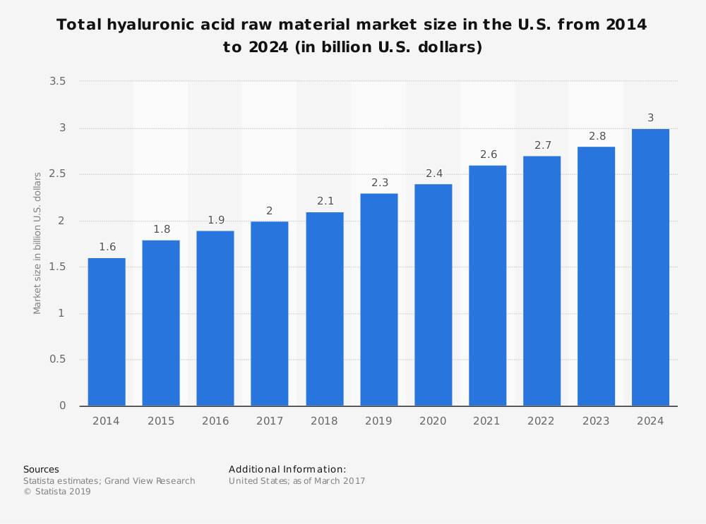 Statistic: Total hyaluronic acid raw material market size in the U.S. from 2014 to 2024 (in billion U.S. dollars) | Statista