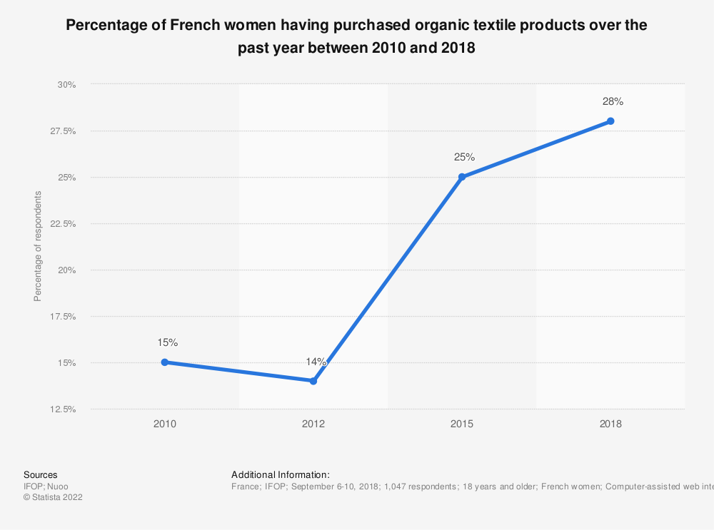 Statistic: Percentage of French women having purchased organic textile products over the past year between 2010 and 2018 | Statista