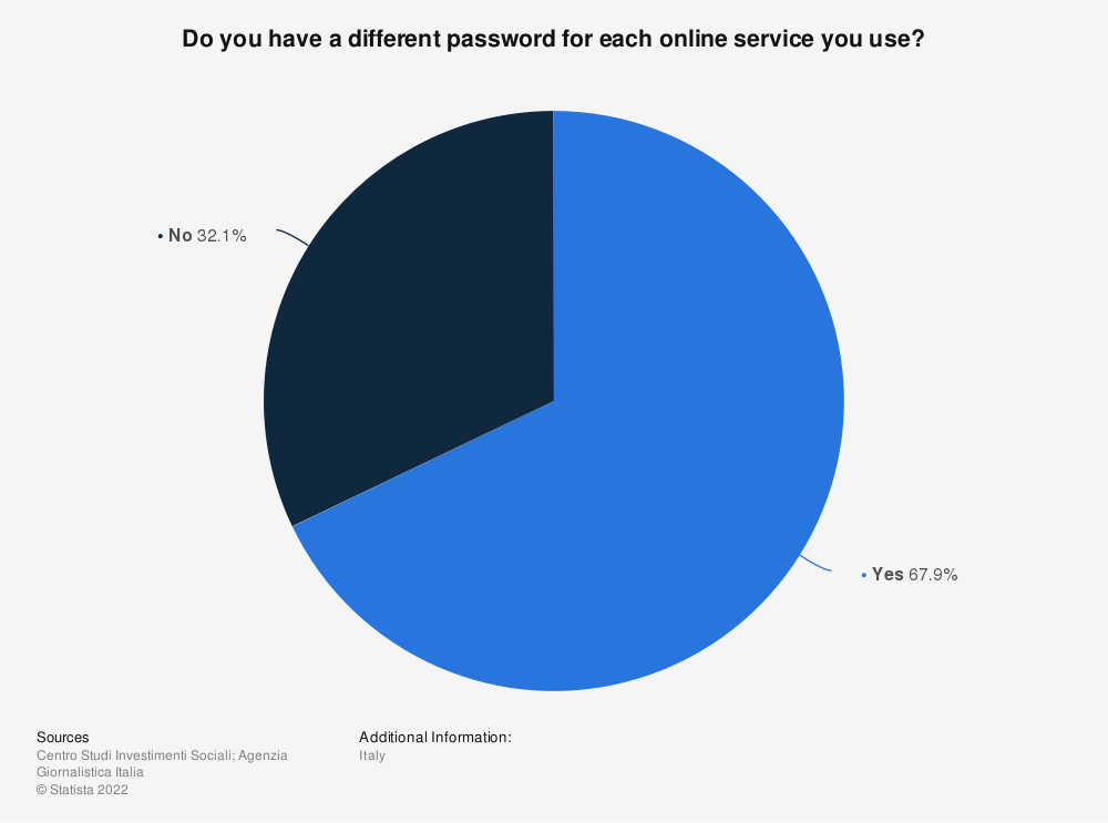 Statistic: Do you have a different password for each online service you use? | Statista