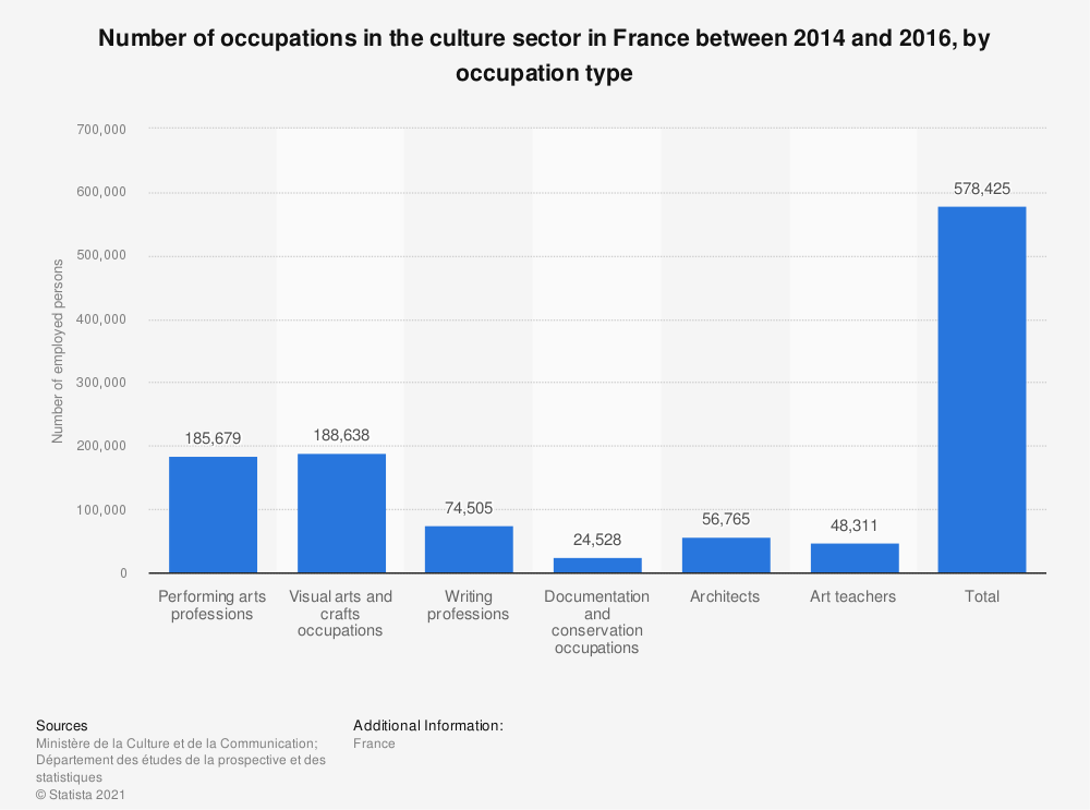 Statistic: Number of occupations in the culture sector in France between 2014 and 2016, by occupation type   Statista