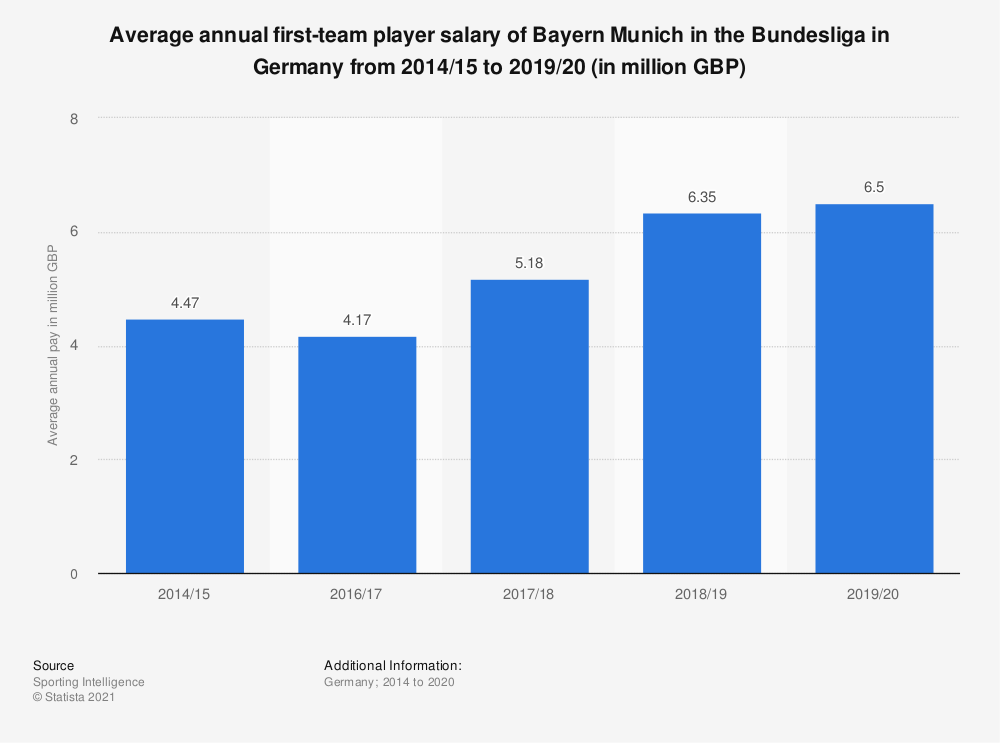 Statistic: Average annual first-team player salary of Bayern Munich in the Bundesliga in Germany from 2014/15 to 2019/20 (in million GBP) | Statista
