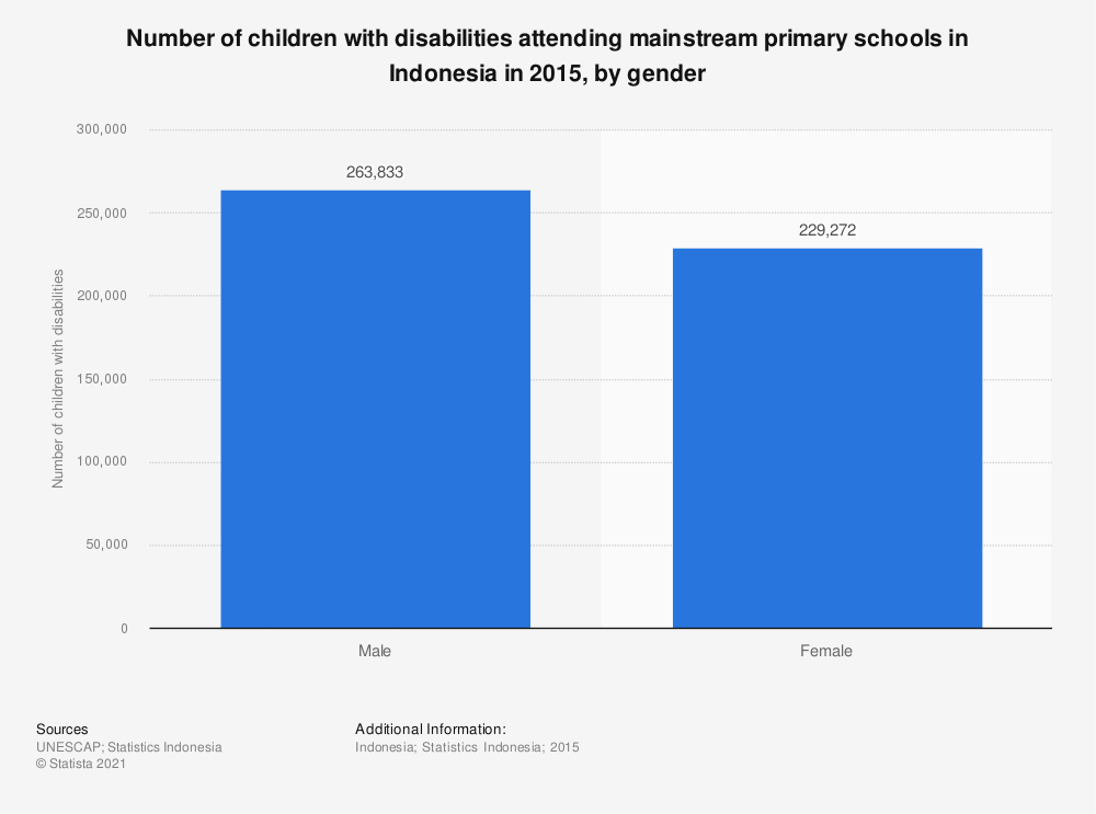 Statistic: Number of children with disabilities attending mainstream primary schools in Indonesia in 2015, by gender | Statista