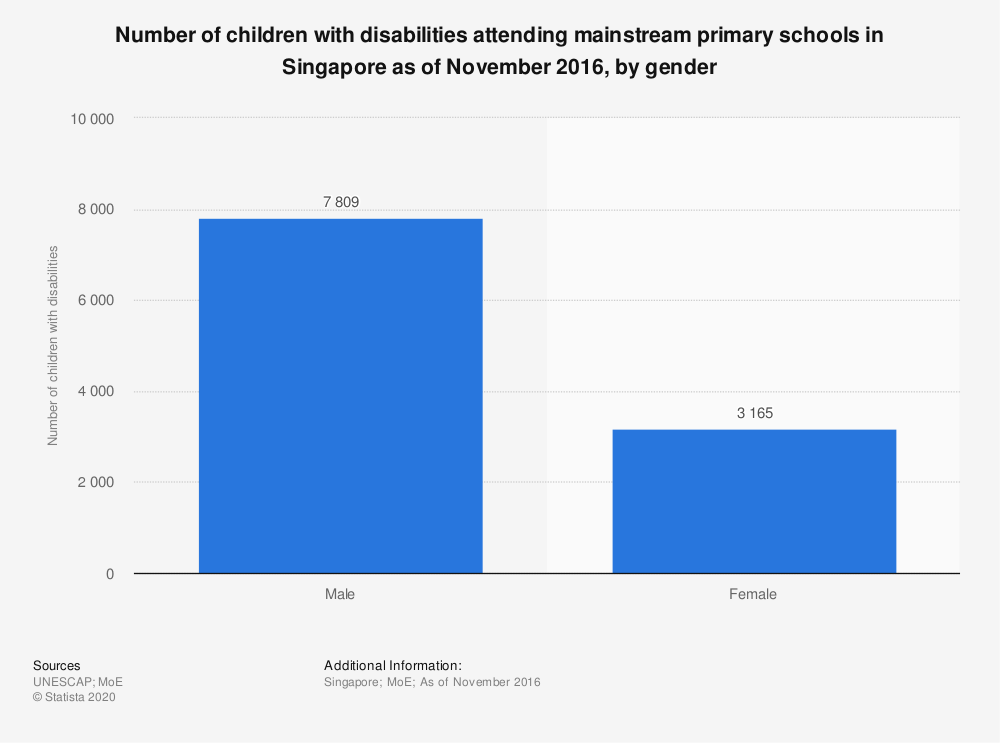 Statistic: Number of children with disabilities attending mainstream primary schools in Singapore as of November 2016, by gender | Statista