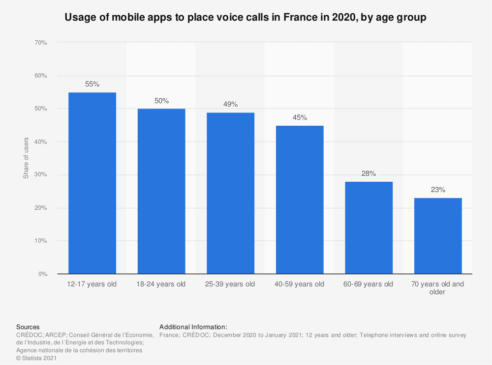Statistic: Percentage of French using their mobile phone to telephone via instant messaging apps in 2019, by age group | Statista
