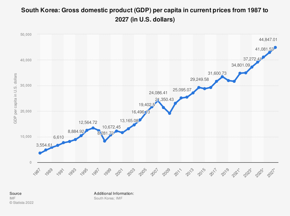 Statistic: South Korea: Gross domestic product (GDP) per capita in current prices from 1985 to 2025 (in U.S. dollars) | Statista