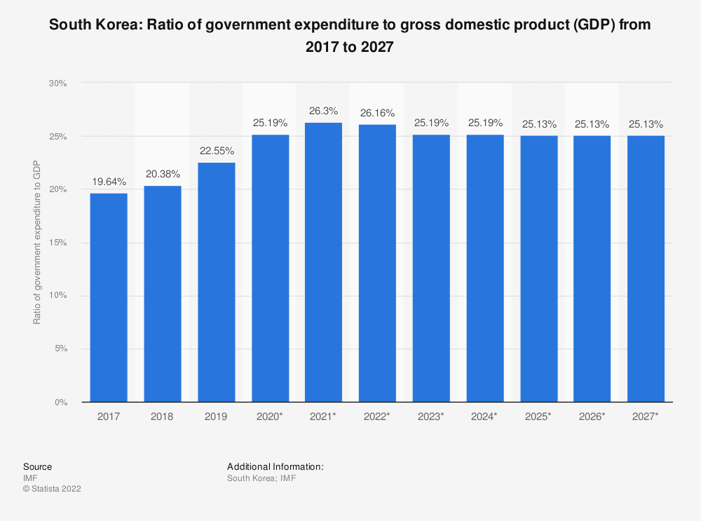 Statistic: South Korea: Ratio of government expenditure to gross domestic product (GDP) from 2014 to 2024 | Statista