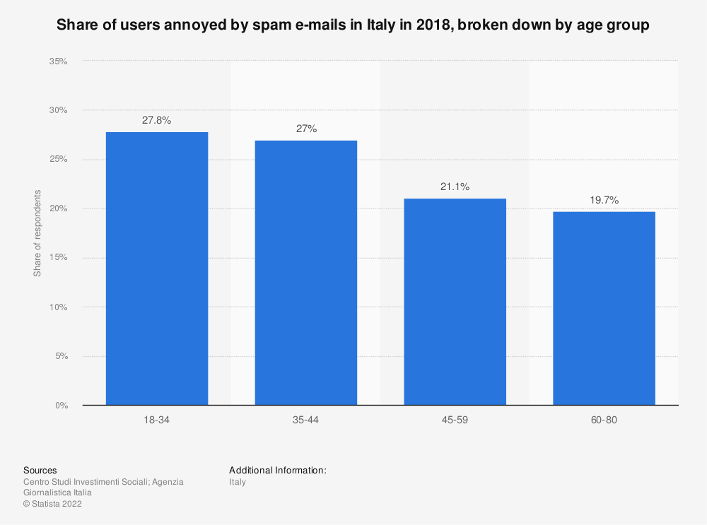Statistic: Share of users annoyed by spam e-mails in Italy in 2018, broken down by age group  | Statista