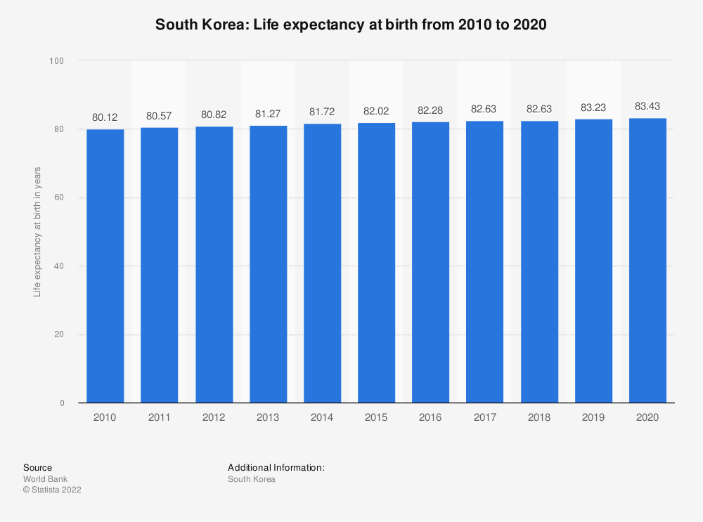 Statistic: South Korea: Life expectancy at birth from 2008 to 2018 | Statista