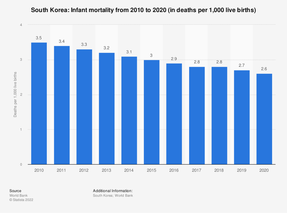 Statistic: South Korea: Infant mortality from 2007 to 2017 (in deaths per 1,000 live births) | Statista
