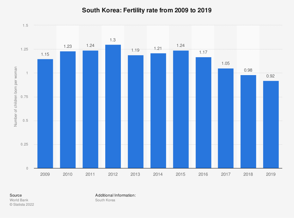Statistic: South Korea: Fertility rate from 2007 to 2017 | Statista