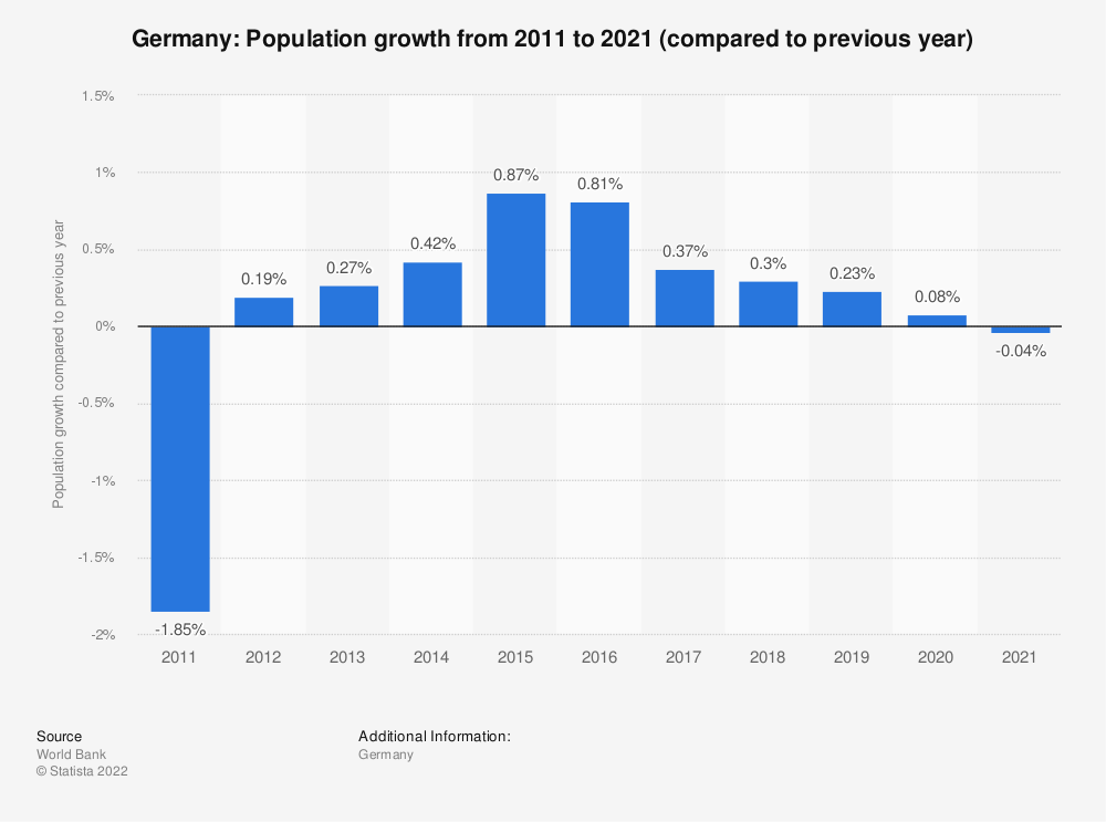 Statistic: Germany: Population growth  from 2008  to 2018 (compared to previous year) | Statista
