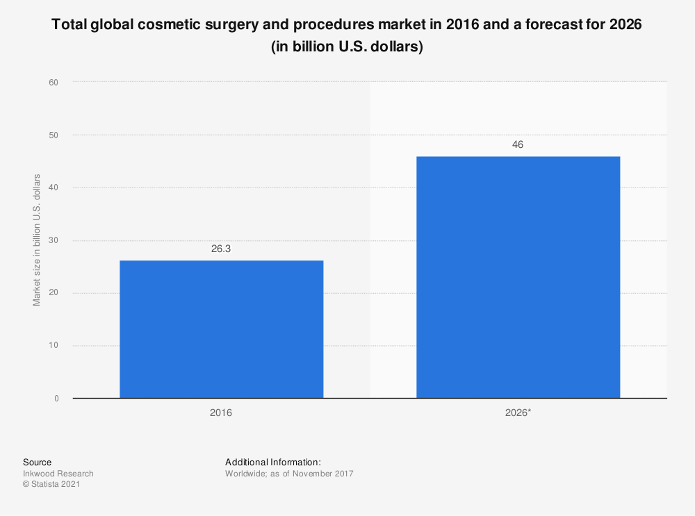 Statistic: Total global cosmetic surgery and procedures market in 2016 and a forecast for 2026 (in billion U.S. dollars)   Statista
