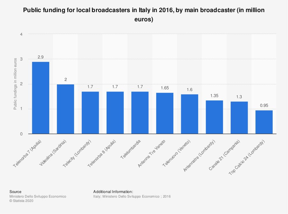 Statistic: Public funding for local broadcasters in Italy in 2016, by main broadcaster (in million euros) | Statista