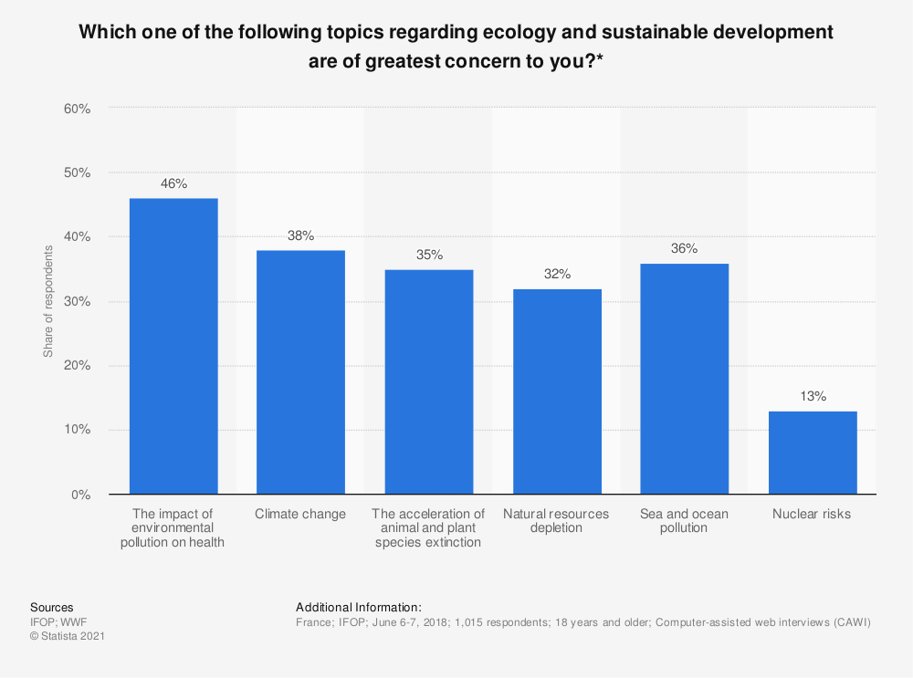 Statistic: Which one of the following topics regarding ecology and sustainable development are of greatest concern to you?* | Statista
