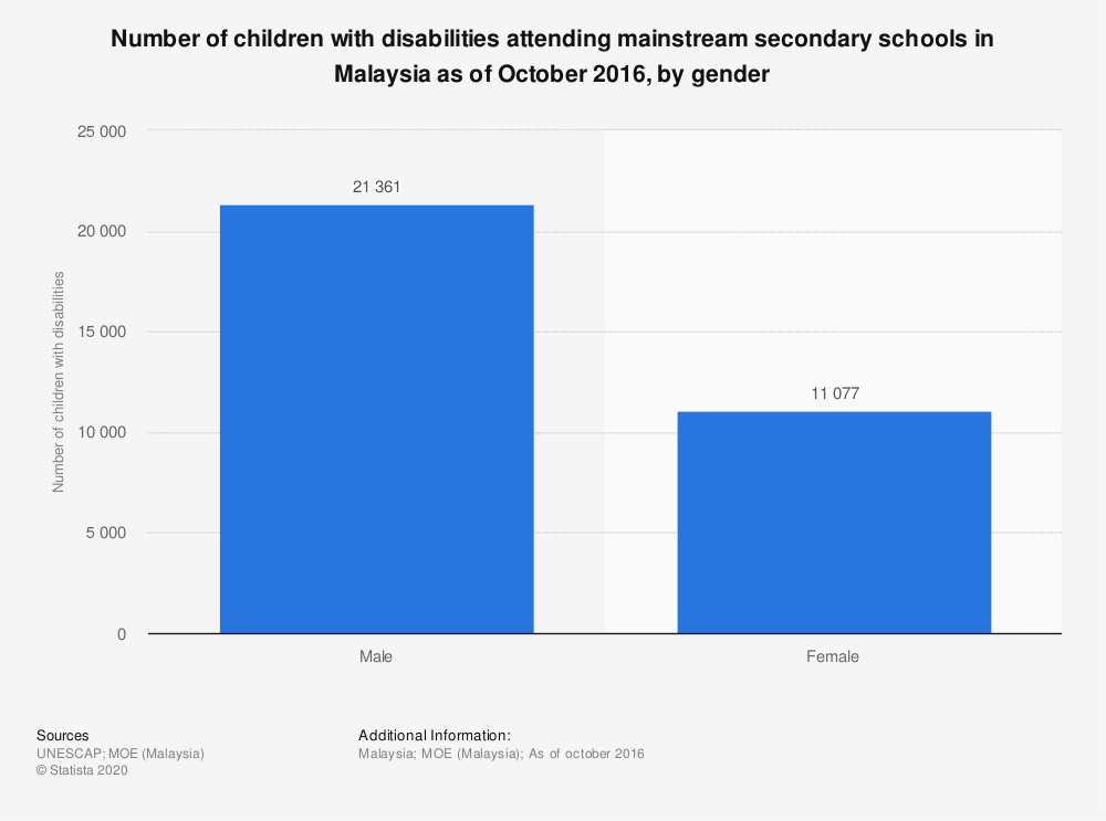 Statistic: Number of children with disabilities attending mainstream secondary schools in Malaysia as of October 2016, by gender | Statista