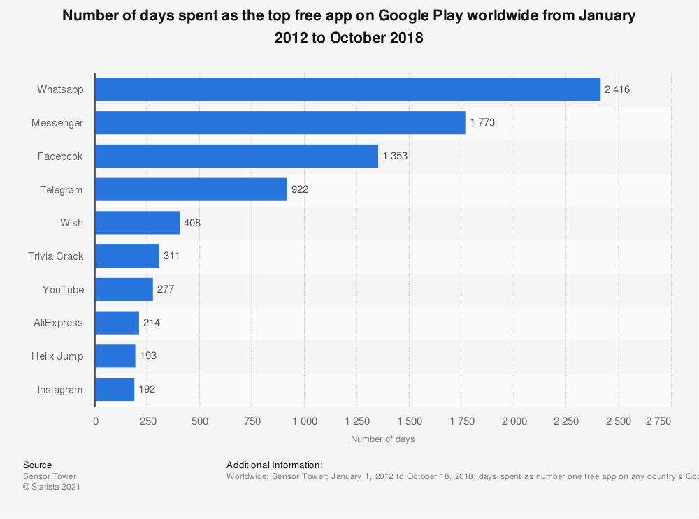 Statistic: Number of days spent as the top free app on Google Play worldwide from January 2012 to October 2018 | Statista
