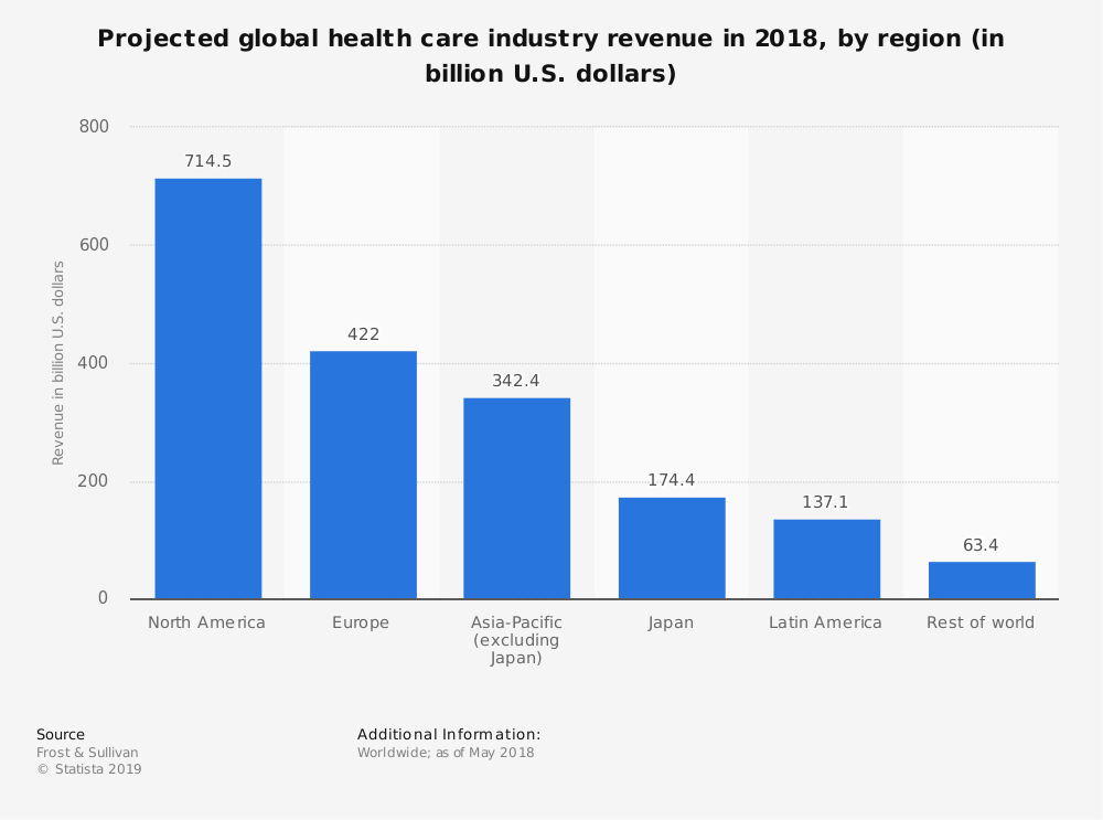 Statistic: Projected global health care industry revenue in 2018, by region (in billion U.S. dollars) | Statista