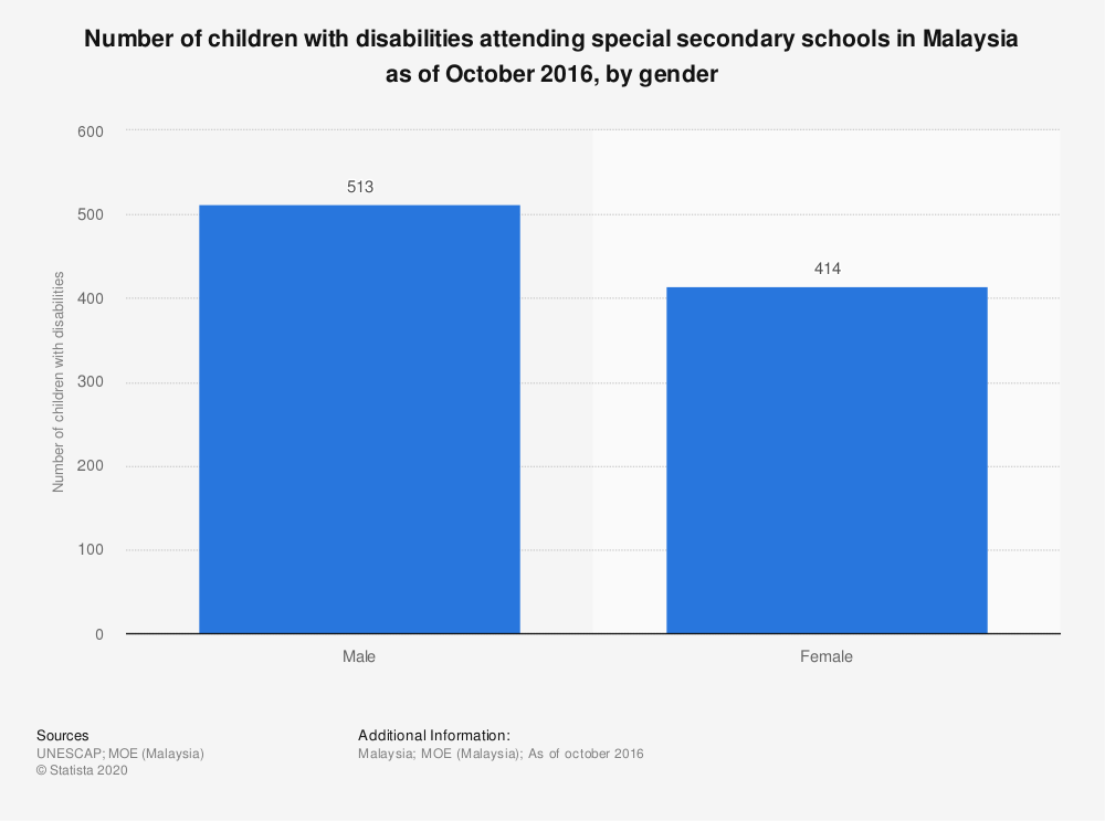 Statistic: Number of children with disabilities attending special secondary schools in Malaysia as of October 2016, by gender | Statista