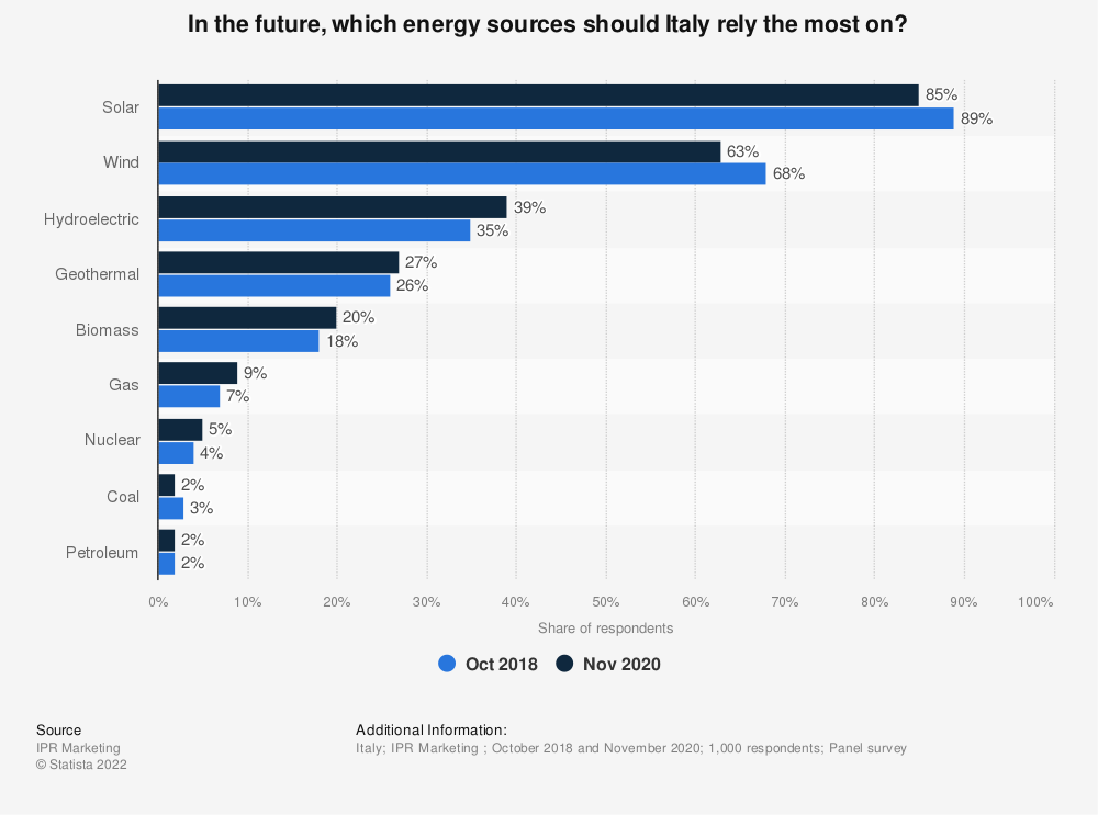 Statistic: In the future, which energy sources should Italy rely the most on? | Statista