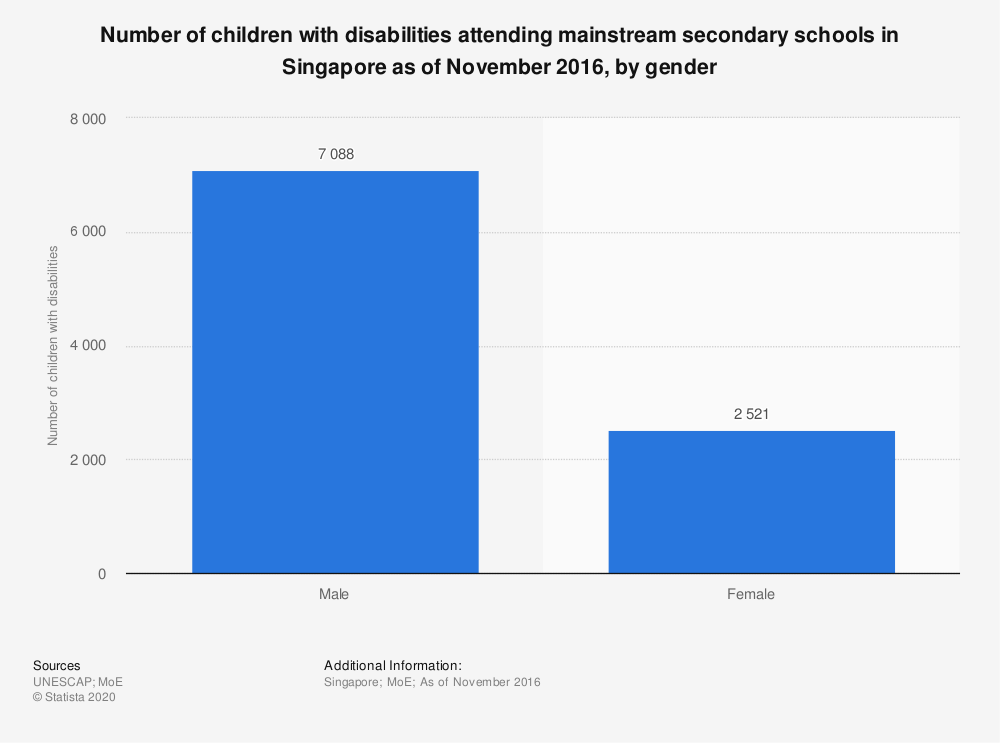 Statistic: Number of children with disabilities attending mainstream secondary schools in Singapore as of November 2016, by gender | Statista