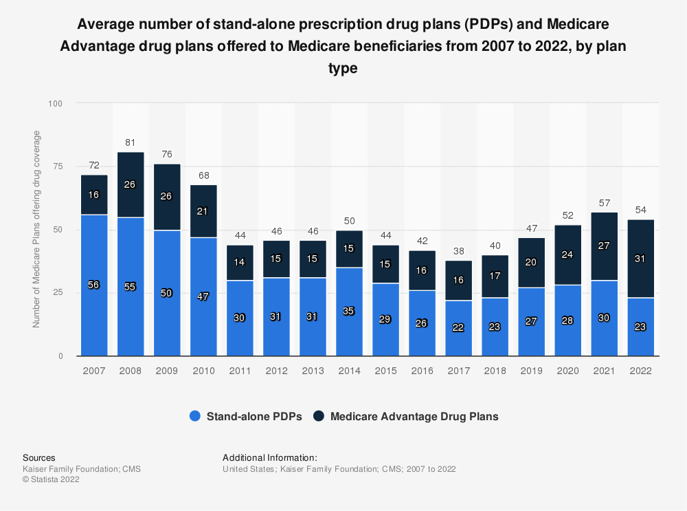 Statistic: Number of prescription drug plans (PDPs) offered to average Medicare beneficiaries from 2007 to 2019, by type | Statista