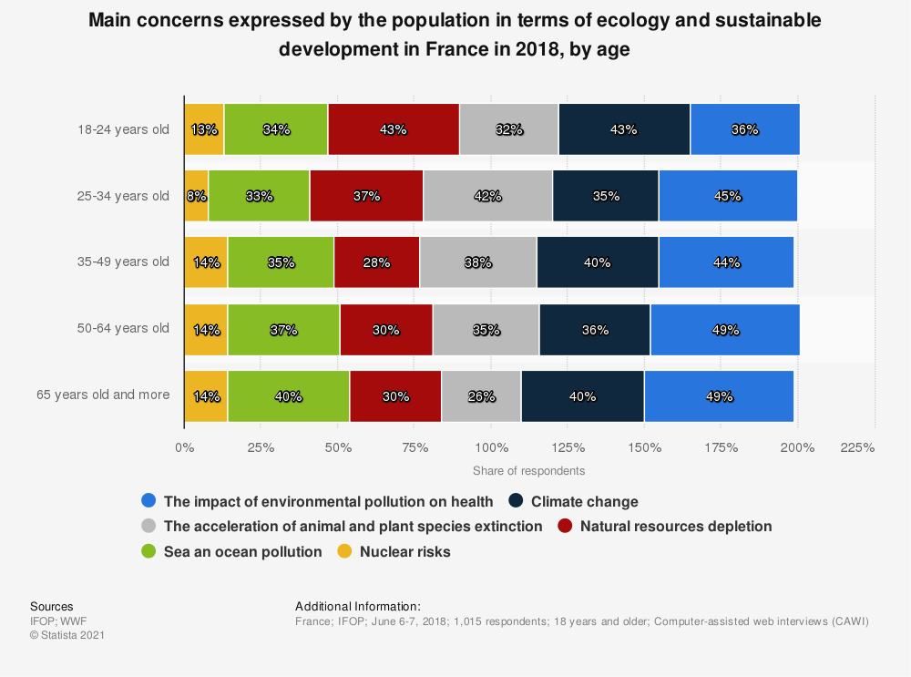 Statistic: Main concerns expressed by the population in terms of ecology and sustainable development in France in 2018, by age   Statista