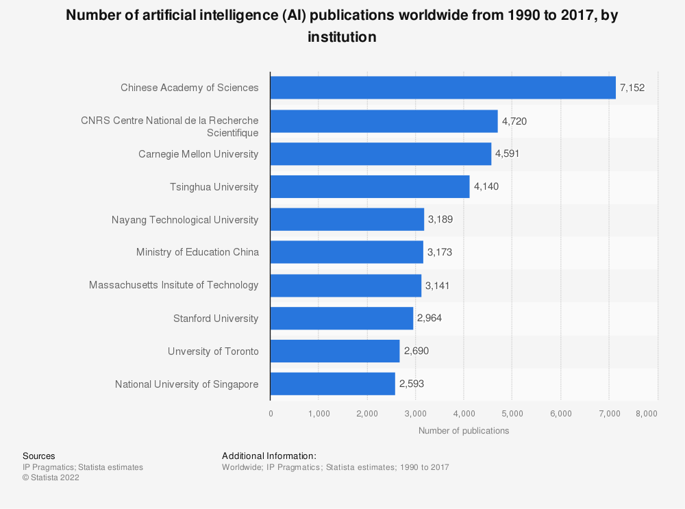 Statistic: Number of artificial intelligence (AI) publications worldwide from 1990 to 2017, by institution | Statista