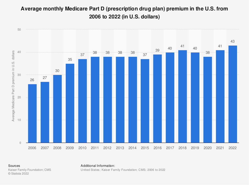 Statistic: Average monthly premium for Medicare prescription drug plans from 2006 to 2019 (in U.S. dollars) | Statista