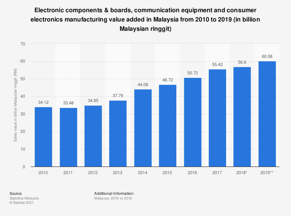 Statistic: Electronic components & boards, communication equipment and consumer electronics manufacturing value added in Malaysia from 2010 to 2019 (in billion Malaysian ringgit) | Statista