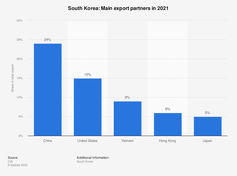 Statistic: South Korea: Main export partners in 2017 | Statista