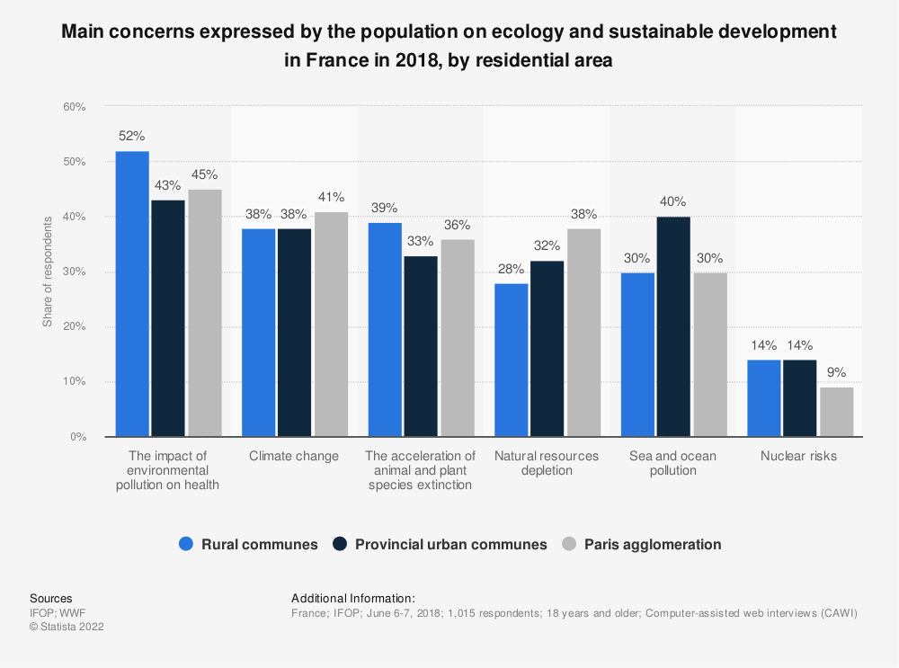 Statistic: Main concerns expressed by the population on ecology and sustainable development in France in 2018, by residential area  | Statista
