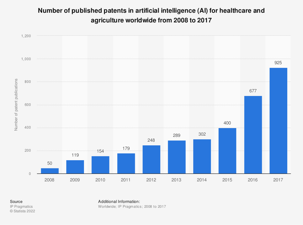 Statistic: Number of published patents in artificial intelligence (AI) for healthcare and agriculture worldwide from 2008 to 2017 | Statista