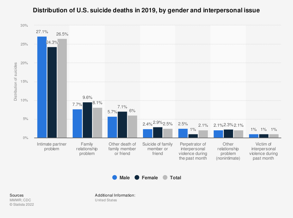 Statistic: Distribution of U.S. suicide deaths in 2017, by gender and interpersonal issue | Statista