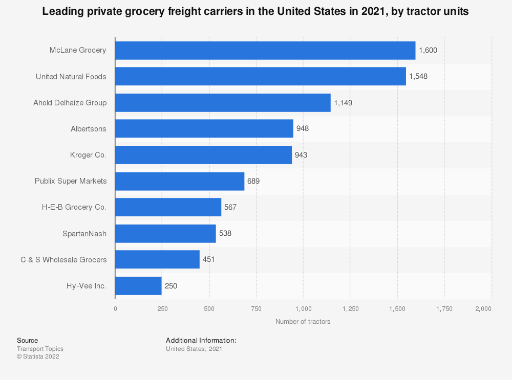 Statistic: Leading private grocery freight carriers in the United States in 2019, by tractor units | Statista