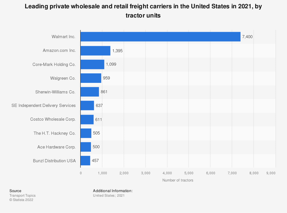Statistic: Leading private wholesale and retail freight carriers in the United States in 2019, by tractor units | Statista