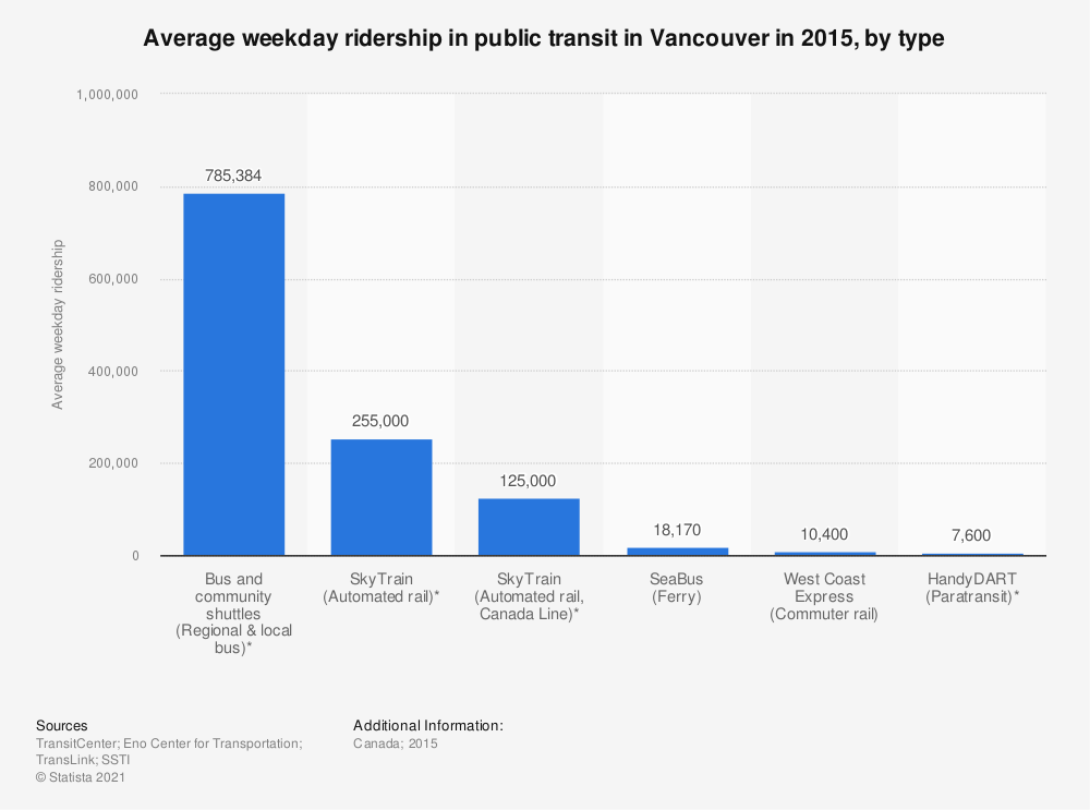 Statistic: Average weekday ridership in public transit in Vancouver in 2015, by type   Statista