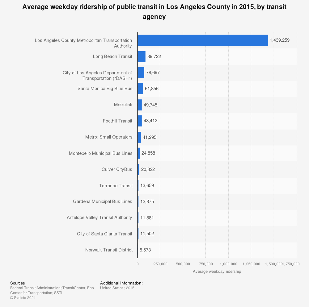 Statistic: Average weekday ridership of public transit in Los Angeles County in 2015, by transit agency | Statista