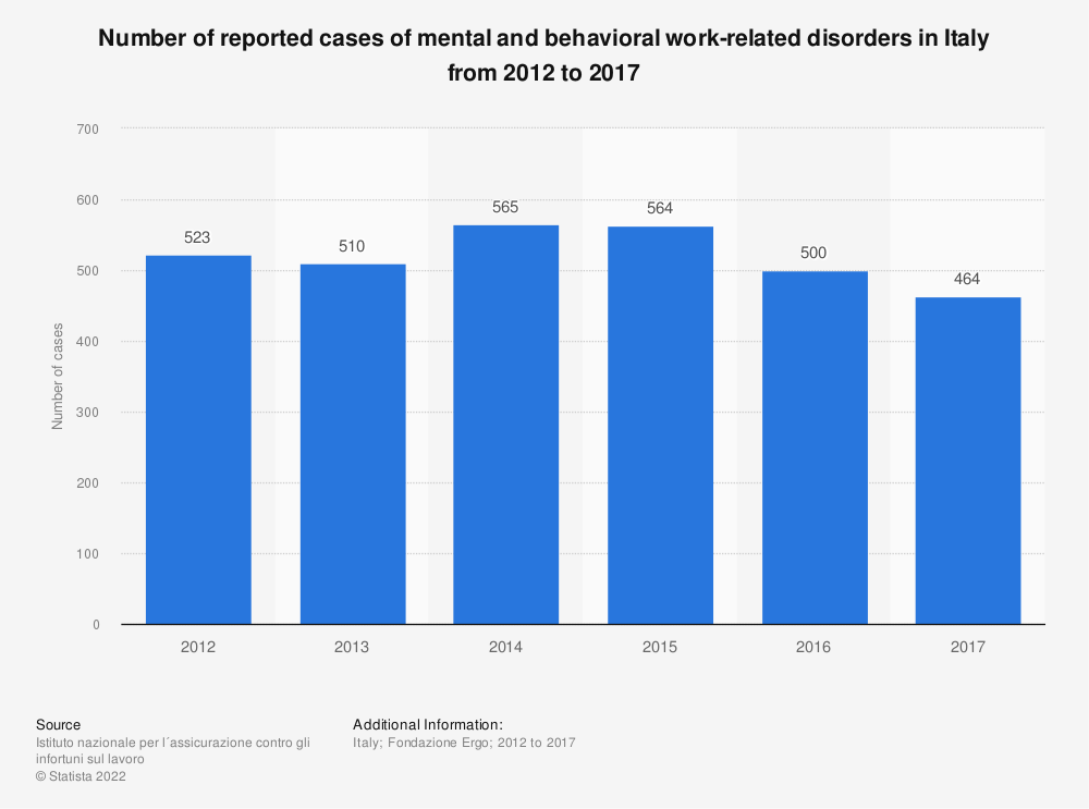 Statistic: Number of reported cases of mental and behavioral work-related disorders in Italy from 2012 to 2017 | Statista