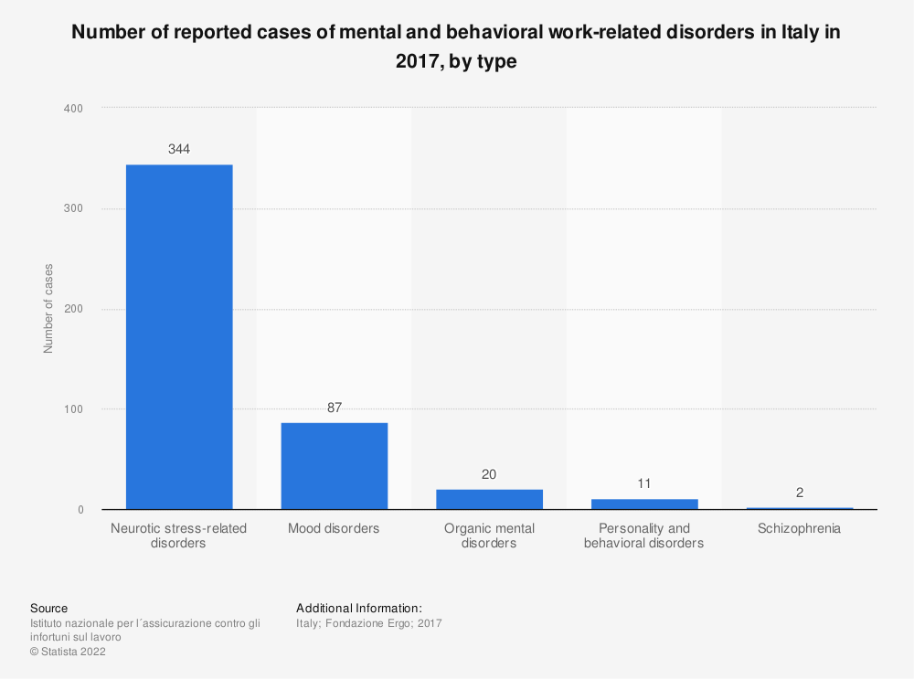 Statistic: Number of reported cases of mental and behavioral work-related disorders in Italy in 2017, by type | Statista