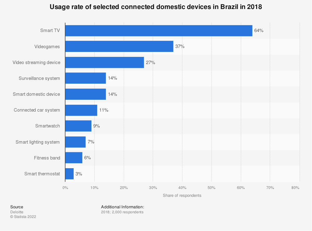 Statistic: Penetration rate of selected connected domestic devices in Brazil as of 2017 | Statista