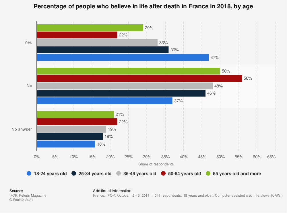 Statistic: Percentage of people who believe in life after death in France in 2018, by age | Statista