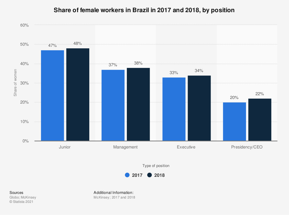 Statistic: Share of female workers in Brazil in 2017 and 2018, by position | Statista