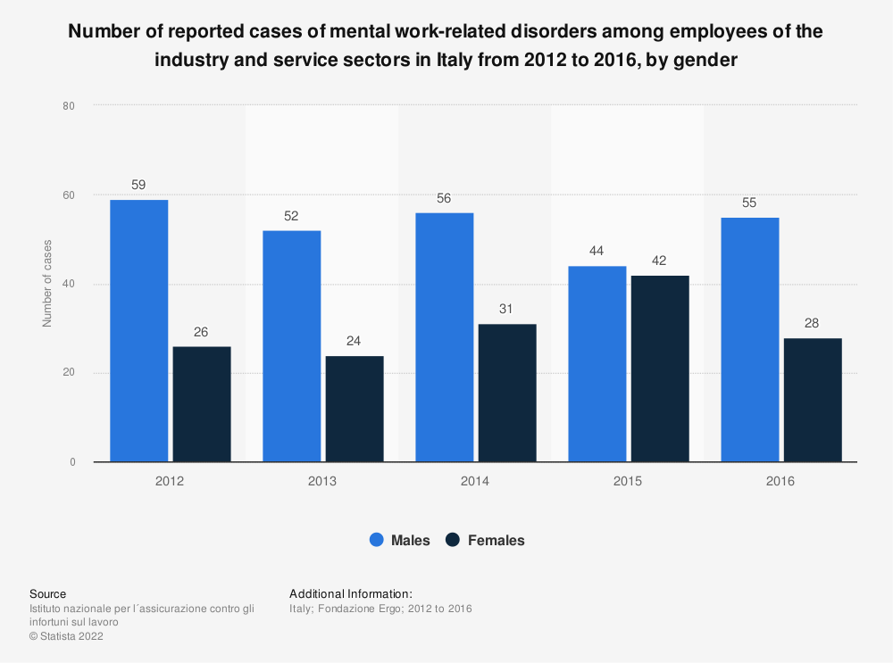 Statistic: Number of reported cases of mental work-related disorders among employees of the industry and service sectors in Italy from 2012 to 2016, by gender | Statista